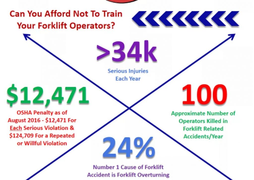 A graph describing the consequences of not training forklift operators.